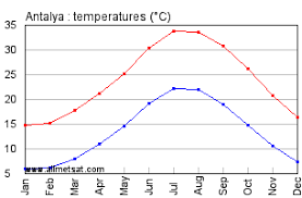 Turkey Weather Chart Antalya Turkey Annual Climate With Monthly And Yearly