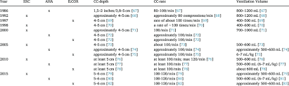Aha Erc And Ilcor Recommendations For Cc Depths Rate And
