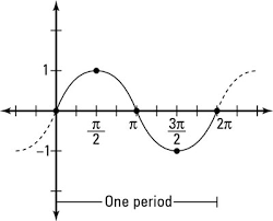 How To Graph A Sine Function Dummies