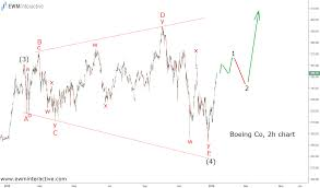 Boeing Stock Chart Boeing Stock Ready For A Final Ascent Investing Com