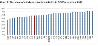 Chart Middle Class Income Whither The Middle Class