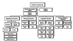 Ics Structure Chart Incident Command System Wikiwand