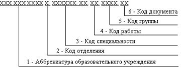 по выполнению курсовой работы по дисциплине Студопедия Каждый документ входящий в состав курсовой работы должен иметь обозначение которое строится по следующему принципу
