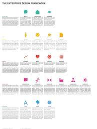Enterprise Design Thinking The Enterprise Design Framework