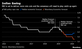 Consensus Chart Rbi Set To Deliver More Easing Than Consensus Predicts