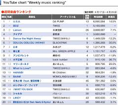 Oricon Chart Ranking Chart Twice Dominates Oricon Weekly Youtube Rankings