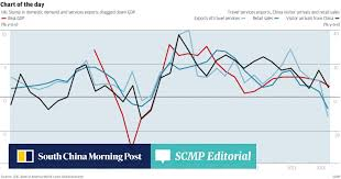 Chart Of The Day Tourist Trap South China Morning Post