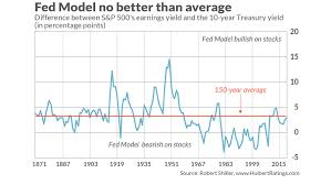 The Feds Next Rate Decision Cant Hide The Fact That Stocks