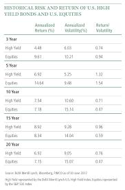 Corporate Bond Rating Chart Understanding High Yield Bonds Pimco