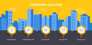 A Venn Diagram Tracks Which Of The Following How To Map And Track The Customer Journey Using Stand Alone