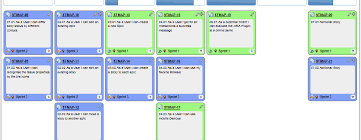 Project Schedules Project Schedules The Management Model On Agile Methodology