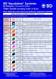 Order Of Draw Phlebotomy Chart Uk Pin By Edie Kyles On Phlebotomy Me Phlebotomy Medical