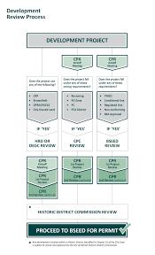 Design Review Process Flowchart Concept Plan Review City Of Detroit