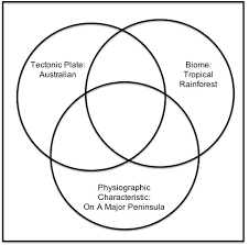 Venn Diagram Of Weather And Climate City By Physical Geography Venn Diagram 2 Quiz By