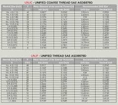 Un Tap Drill Chart 7 Unj Un Threads Jarvis Cutting Tools Jpg X893 Metric Sti