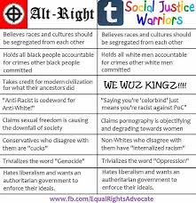 Chart Why Alt Right And Sjws Are Basically The Same People