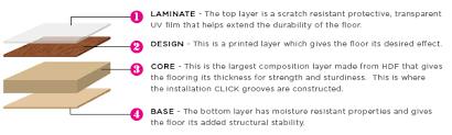 What is Laminate Flooring? Laminate Flooring Infographic