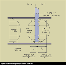 Pitot Pressure Conversion Chart What Is A Pitot Tube How Does It Work