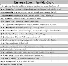 Critical Failure Table Google Search Dungeons And