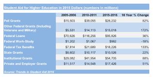 Higher Education Federal Tax Benefits Pnpi