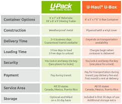 Upack Quote Adorable Upack Moving Quote Compare U Haul U Box To U Pack U Pack