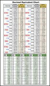 Decimal Equivalent Conversion Chart Decimal Fractions Metric Conversion Charts Tool Box