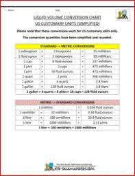 Liquid Measurement Chart For Converting Us Customary Units