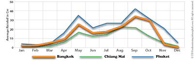 Bangkok Climate Chart The Best Time To Visit Bangkok