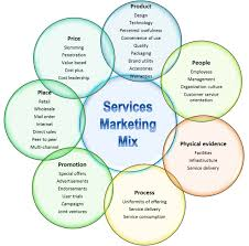 Services Marketing Service Marketing Mix Useful Notes On Service Marketing Mix