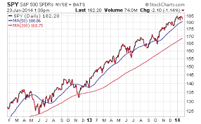 Investing Etfs To Watch For Global Deflationary Signals