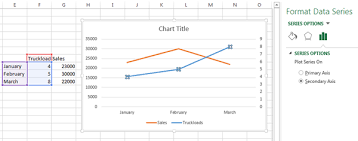 Add Right Axis To Excel Chart Secondary Y Axis In Excel Charts Mission Critical Training