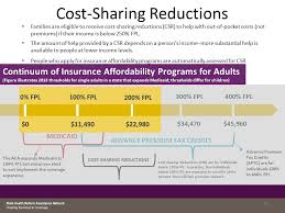 Advance Premium Tax Credits And Cost Sharing Reductions A