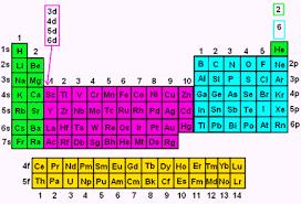 Electron Configuration Wyzant Resources