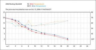 Yeast Temperature Chart 2006 Riesling Fermentation Chart This Chart Is Tracking Th
