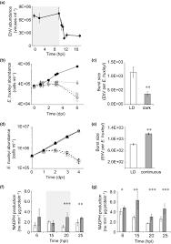 Convert 1 42 Light Years To Miles Light Regulation Of Coccolithophore Host Virus Interactions