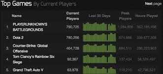 Steam Chart Pubg Steam Charts Fortnite And Pubg Carry The Fight To Csgo And Dota