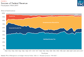 Federal Revenue By Year Chart What Are The Sources Of Revenue For The Federal Government