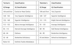 Standard Iq Chart Two Different Iq Scales Termans Stanford Binet And The