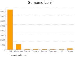 Lohr - Names Encyclopedia