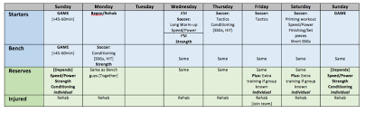 Soccer Rotation Chart Planning The In Season Microcycle In Soccer Part 6 In Season