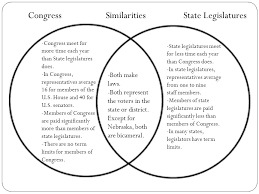Federalists And Anti Federalists Venn Diagram House Vs Senate Venn Diagram