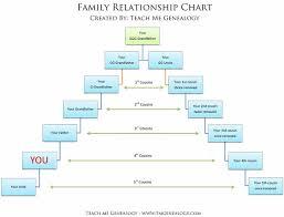 Genealogy Relationship Chart Free Relationship Charts
