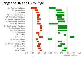 Specific Gravity Chart For Wine Beer Styles Original Gravity And Final Gravity Chart