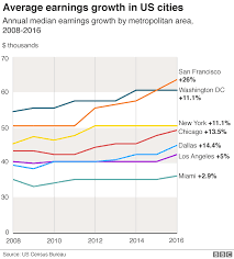Low Income Chart California 2016 San Francisco Where A Six Figure Salary Is Low Income