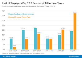 2015 Irs Tax Bracket Chart Summary Of The Latest Federal Income Tax Data 2015 Update