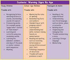 Dyslexia Phonics Chart Can Dyslexia Be Identified In A Preschooler Comicphonics