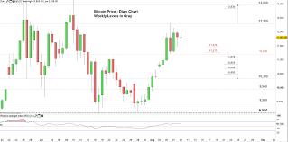 Bitcoin Price Will Btc Usd Resume Recent Surge