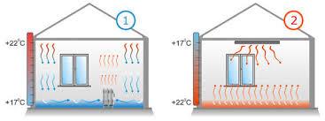 Реферат Использование инфракрасного излучения в  Инфракрасное и конвективное отопление