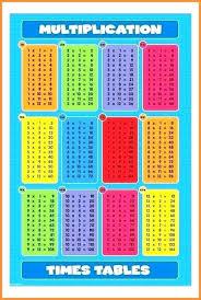 A Printable Multiplication Chart Free Printable Multiplication Charts Charleskalajian Com