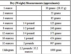 41 Exact Dry Weight Conversion Chart